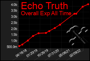 Total Graph of Echo Truth