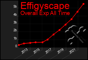 Total Graph of Effigyscape