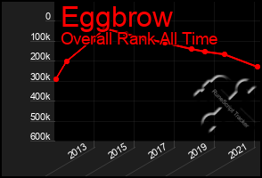 Total Graph of Eggbrow