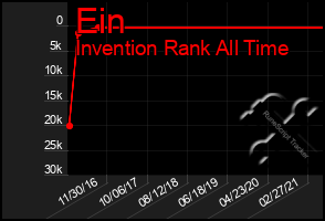 Total Graph of Ein