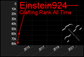 Total Graph of Einstein924