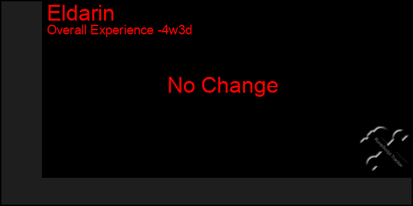Last 31 Days Graph of Eldarin