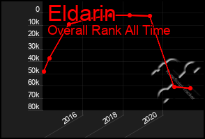 Total Graph of Eldarin