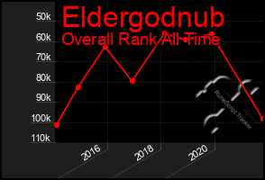 Total Graph of Eldergodnub