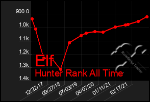 Total Graph of Elf