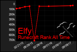 Total Graph of Elfy
