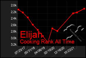 Total Graph of Elijah