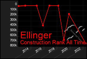 Total Graph of Ellinger