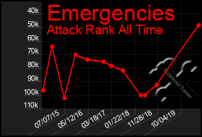 Total Graph of Emergencies