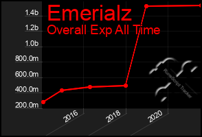 Total Graph of Emerialz