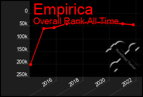 Total Graph of Empirica