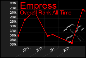 Total Graph of Empress