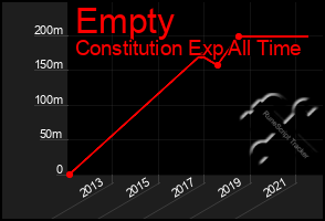 Total Graph of Empty