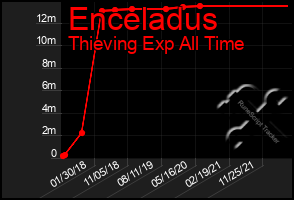 Total Graph of Enceladus
