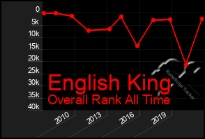 Total Graph of English King