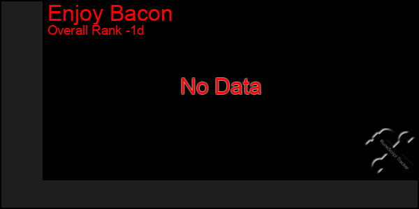 Last 24 Hours Graph of Enjoy Bacon