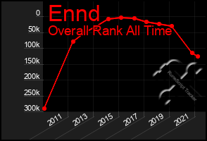 Total Graph of Ennd