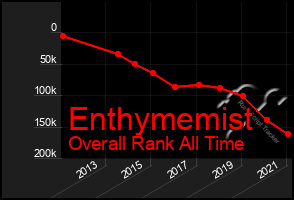 Total Graph of Enthymemist