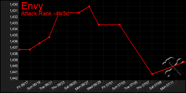 Last 31 Days Graph of Envy
