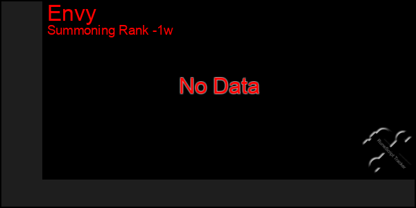 Last 7 Days Graph of Envy