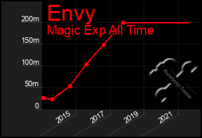 Total Graph of Envy