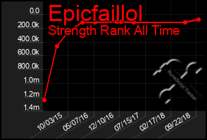 Total Graph of Epicfaillol