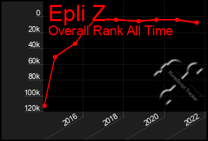 Total Graph of Epli Z