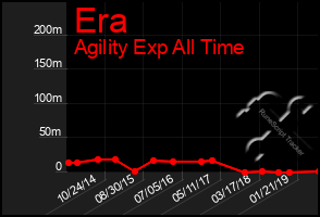 Total Graph of Era