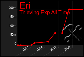 Total Graph of Eri