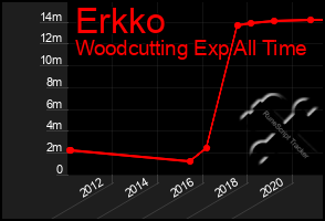 Total Graph of Erkko