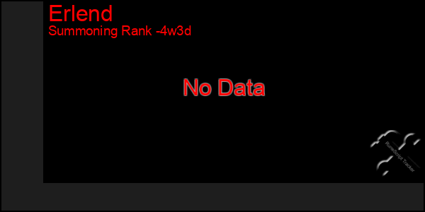 Last 31 Days Graph of Erlend