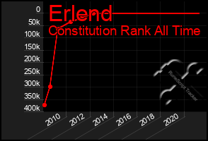Total Graph of Erlend