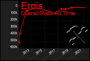 Total Graph of Ernis