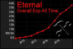 Total Graph of Eternal