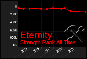 Total Graph of Eternity
