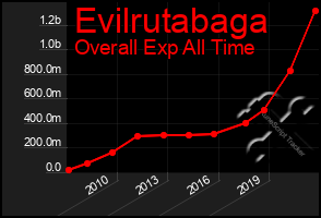 Total Graph of Evilrutabaga