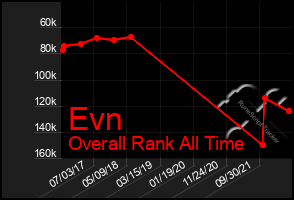 Total Graph of Evn