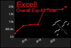 Total Graph of Excell