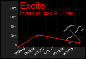 Total Graph of Excite
