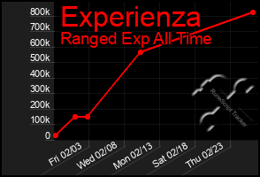 Total Graph of Experienza