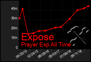 Total Graph of Expose