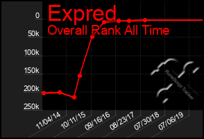 Total Graph of Expred