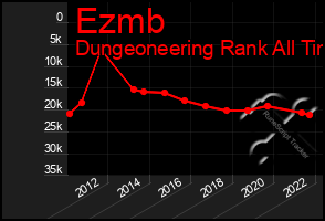 Total Graph of Ezmb