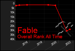 Total Graph of Fable