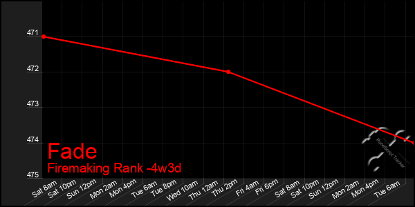 Last 31 Days Graph of Fade