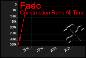 Total Graph of Fade