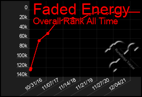 Total Graph of Faded Energy