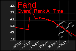 Total Graph of Fahd