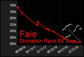 Total Graph of Faie