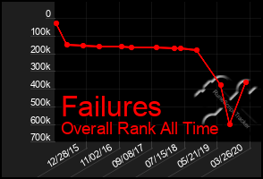 Total Graph of Failures